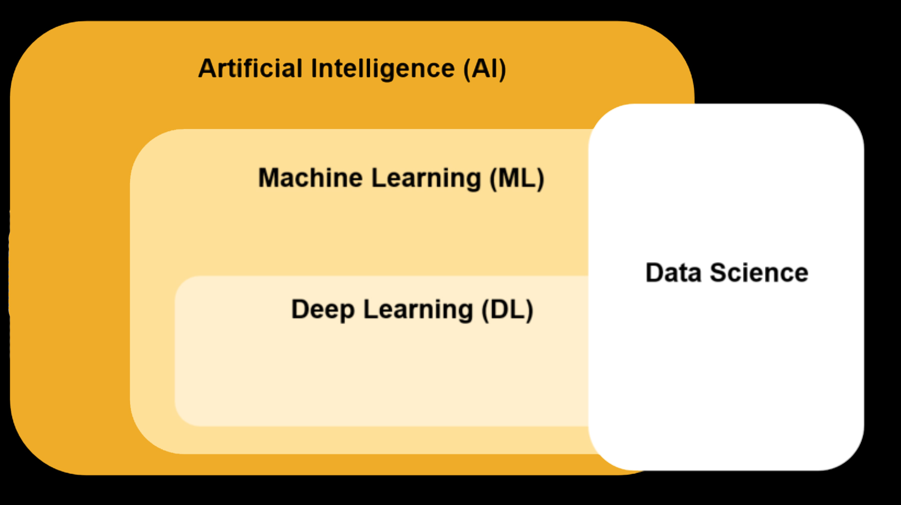 AI vs ML vs DL vs DS - The quad gladiators of modern computer Science