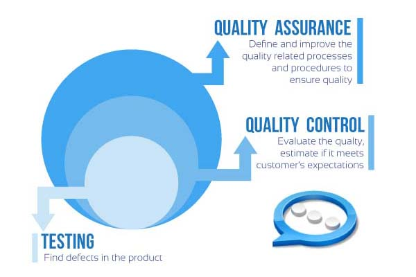 Quality Assurance, Quality Control, Software Testing, … similarities and differences.